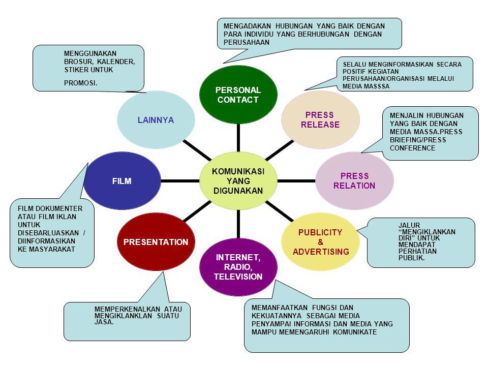 KOMUNIKASI YANG DIGUNAKAN PERSONAL CONTACT PRESS RELEASE PRESS RELATION PUBLICITY & ADVERTISING INTERNET, RADIO, TELEVISION PRESENTATIONFILMLAINNYA MENGADAKAN HUBUNGAN YANG BAIK DENGAN PARA INDIVIDU YANG BERHUBUNGAN DENGAN PERUSAHAAN SELALU MENGINFORMASIKAN SECARA POSITIF KEGIATAN PERUSAHAAN/ORGANISASI MELALUI MEDIA MASSSA MENJALIN HUBUNGAN YANG BAIK DENGAN MEDIA MASSA.PRESS BRIEFING/PRESS CONFERENCE JALUR MENGIKLANKAN DIRI UNTUK MENDAPAT PERHATIAN PUBLIK.