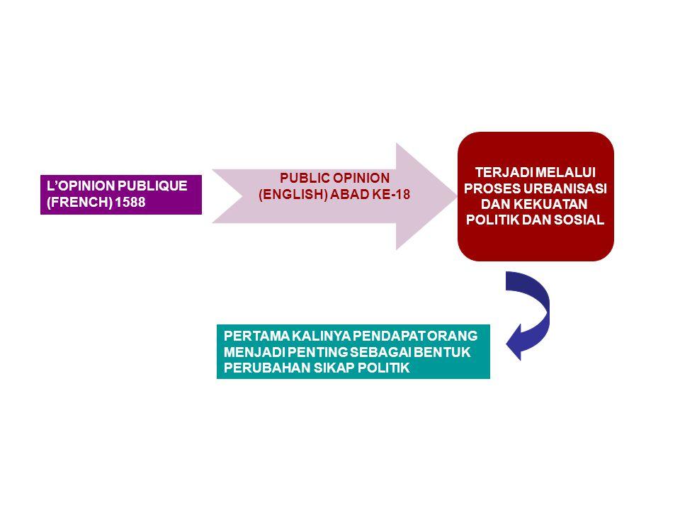 PERTAMA KALINYA PENDAPAT ORANG MENJADI PENTING SEBAGAI BENTUK PERUBAHAN SIKAP POLITIK PUBLIC OPINION (ENGLISH) ABAD KE-18 L'OPINION PUBLIQUE (FRENCH) 1588 TERJADI MELALUI PROSES URBANISASI DAN KEKUATAN POLITIK DAN SOSIAL