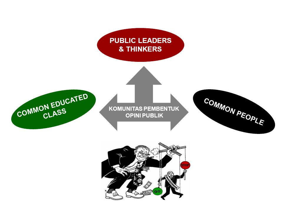 KOMUNITAS PEMBENTUK OPINI PUBLIK PUBLIC LEADERS & THINKERS COMMON EDUCATED CLASS COMMON PEOPLE
