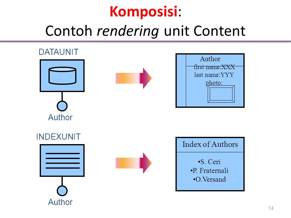 Komposisi: Contoh rendering unit Content DATAUNIT INDEXUNIT Author first name:XXX last name:YYY photo: Index of Authors •S. Ceri •P. Fraternali •O.Ver