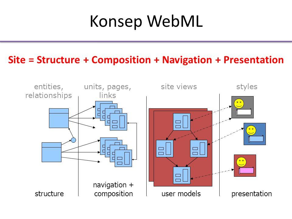 Model Struktur • Pertanyaan – Obyek-obyek apa yang dipublikasikan dalam situs dan bagaimana mereka terhubung.