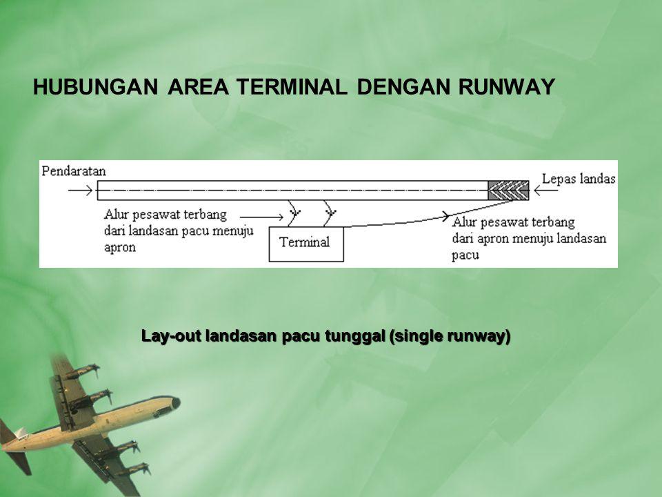 Lay-out landasan pacu tunggal (single runway) Lay-out landasan pacu tunggal (single runway)