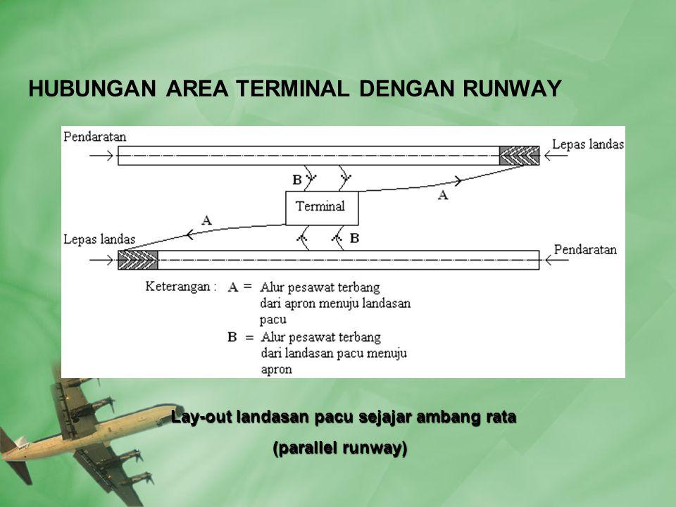 HUBUNGAN AREA TERMINAL DENGAN RUNWAY Lay-out landasan pacu sejajar ambang rata Lay-out landasan pacu sejajar ambang rata (parallel runway) (parallel runway)