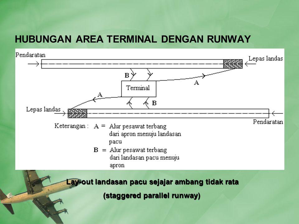 HUBUNGAN AREA TERMINAL DENGAN RUNWAY Lay-out landasan pacu sejajar ambang tidak rata Lay-out landasan pacu sejajar ambang tidak rata (staggered parallel runway) (staggered parallel runway)