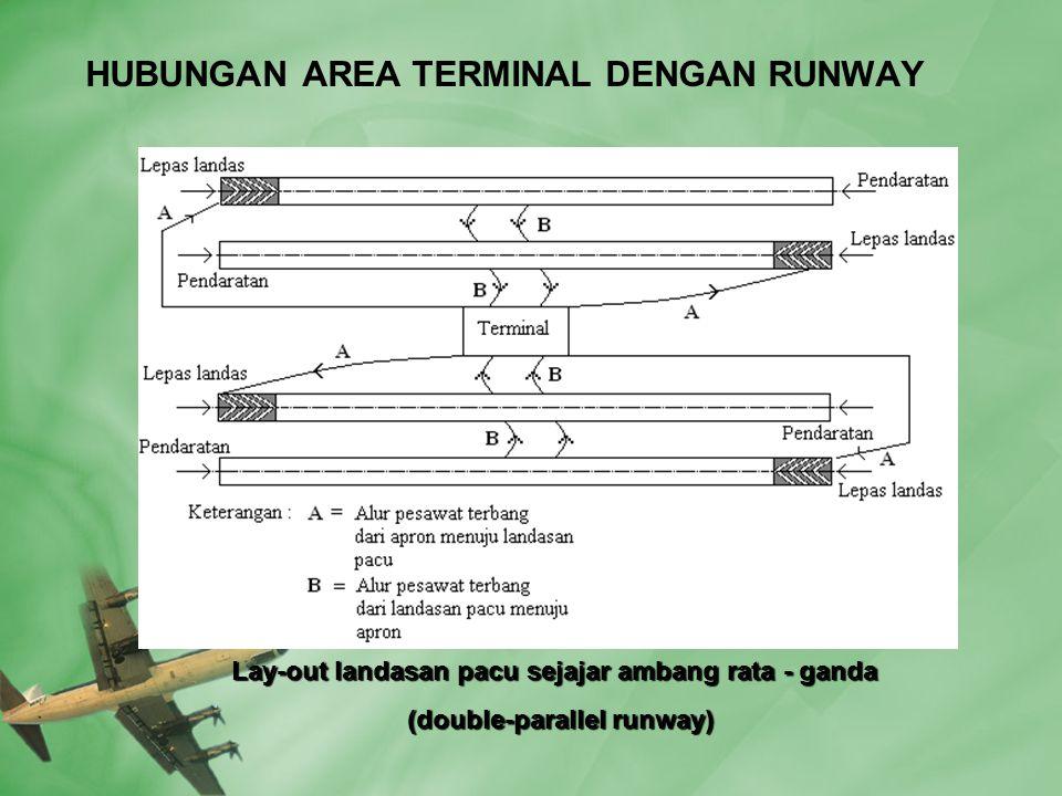 HUBUNGAN AREA TERMINAL DENGAN RUNWAY Lay-out landasan pacu sejajar ambang rata - ganda Lay-out landasan pacu sejajar ambang rata - ganda (double-parallel runway) (double-parallel runway)