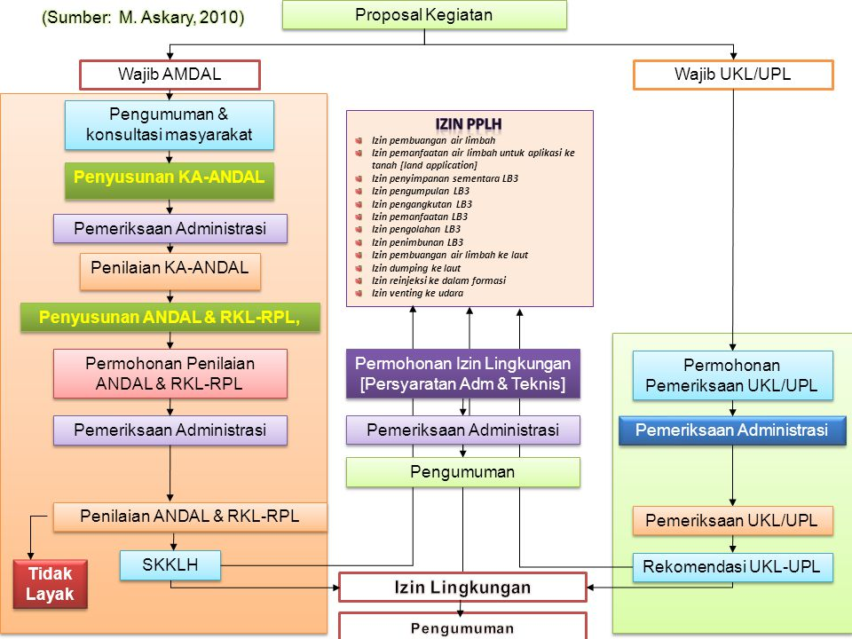 Proposal Kegiatan Wajib AMDALWajib UKL/UPL Pengumuman & konsultasi masyarakat Penilaian KA-ANDAL Penyusunan KA-ANDAL Penyusunan ANDAL & RKL-RPL, Tidak