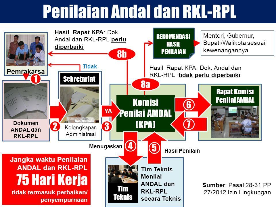 Pemrakarsa Dokumen ANDAL dan RKL-RPL Kelengkapan Administrasi Tim Teknis Menilai ANDAL dan RKL-RPL secara Teknis Tidak Komisi Penilai AMDAL (KPA) Tim