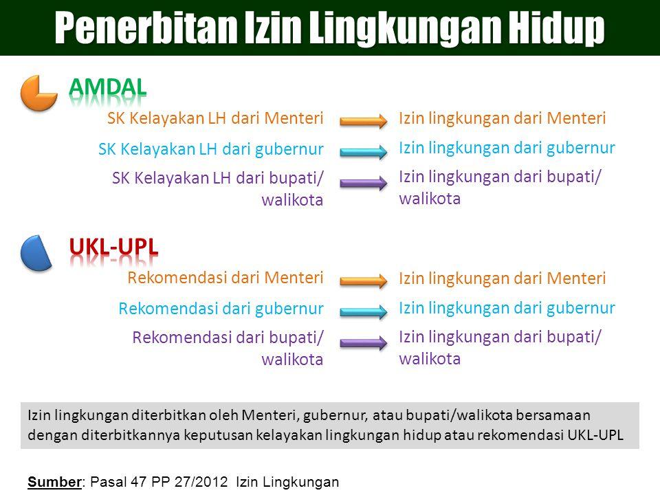 SK Kelayakan LH dari Menteri SK Kelayakan LH dari gubernur SK Kelayakan LH dari bupati/ walikota Izin lingkungan dari Menteri Izin lingkungan dari gub