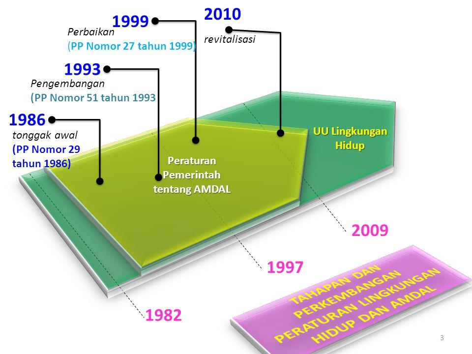 1982 1997 2009 UU Lingkungan Hidup Peraturan Pemerintah tentang AMDAL 1986 1993 1999 2010 3 tonggak awal (PP Nomor 29 tahun 1986) Pengembangan (PP Nom