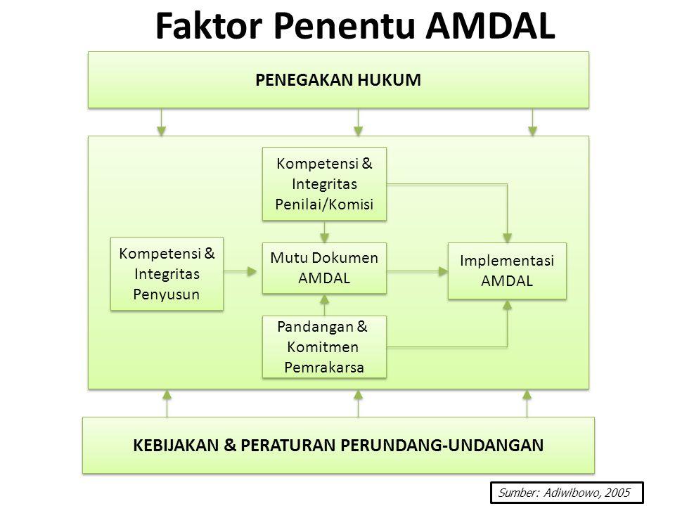 Faktor Penentu AMDAL Mutu Dokumen AMDAL Mutu Dokumen AMDAL Implementasi AMDAL Implementasi AMDAL Pandangan & Komitmen Pemrakarsa Pandangan & Komitmen