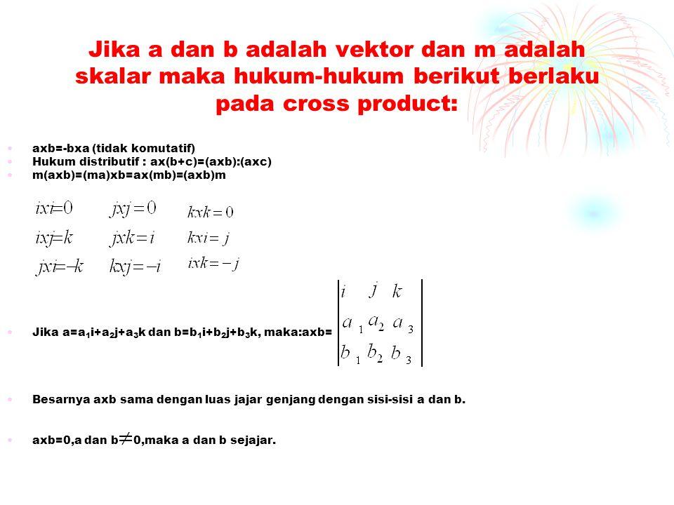 Jika a dan b adalah vektor dan m adalah skalar maka hukum-hukum berikut berlaku pada cross product: •axb=-bxa (tidak komutatif) •Hukum distributif : a