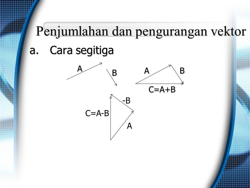Penjumlahan dan pengurangan vektor a.Cara segitiga A A B A B A B C=A+B C=A+B -B C=A-B