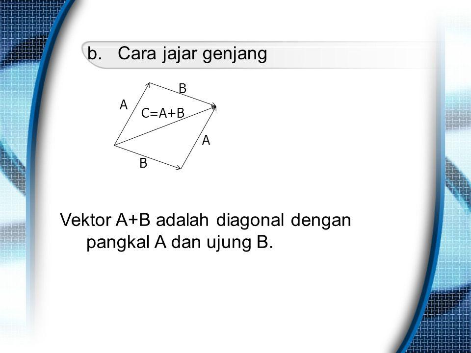 b. Cara jajar genjang A A B B C=A+B Vektor A+B adalah diagonal dengan pangkal A dan ujung B.
