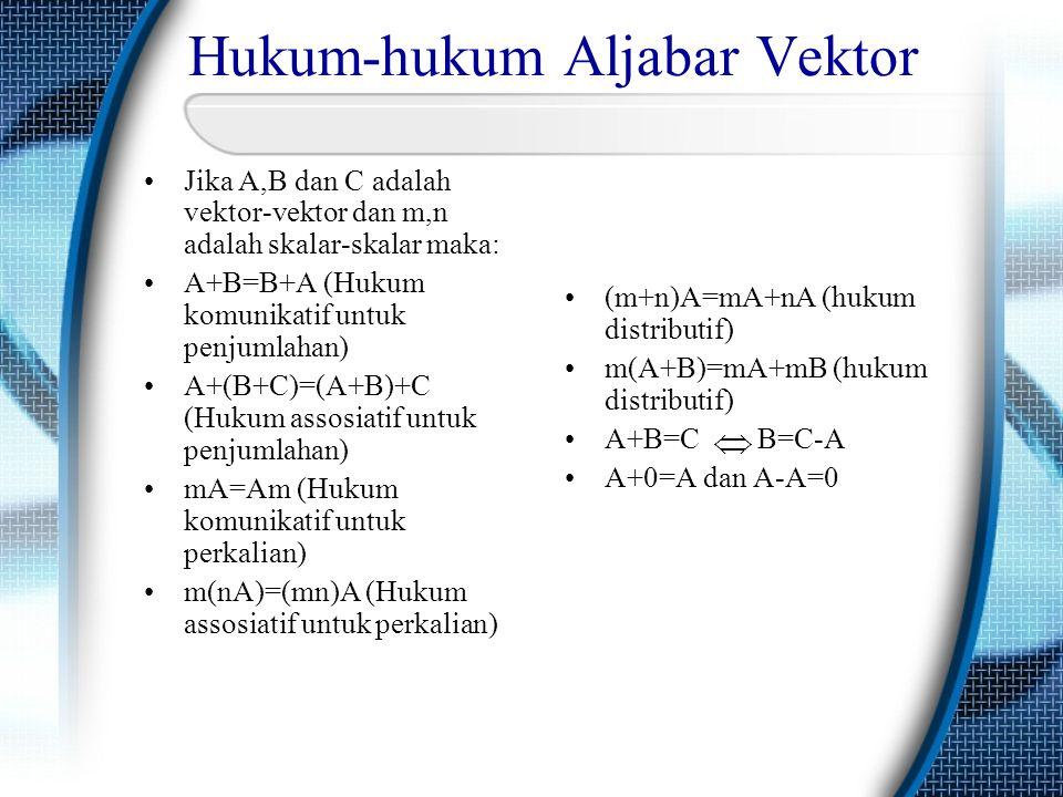 Hukum-hukum Aljabar Vektor •Jika A,B dan C adalah vektor-vektor dan m,n adalah skalar-skalar maka: •A+B=B+A (Hukum komunikatif untuk penjumlahan) •A+(