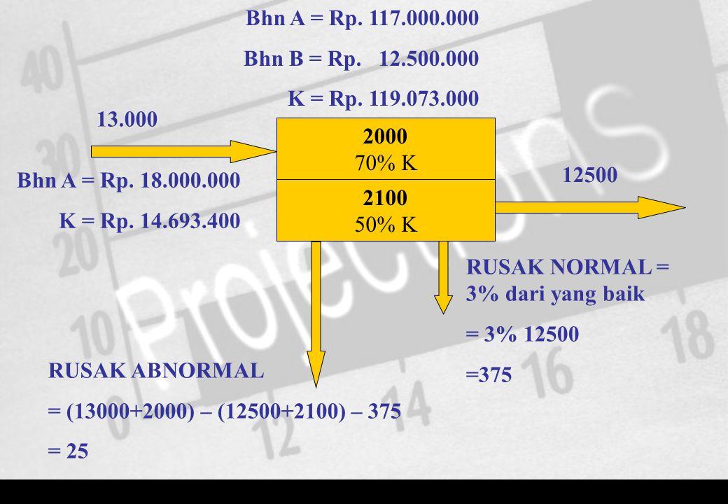2000 70% K 13.000 12500 2100 50% K Bhn A = Rp. 18.000.000 K = Rp. 14.693.400 Bhn A = Rp. 117.000.000 Bhn B = Rp. 12.500.000 K = Rp. 119.073.000 RUSAK