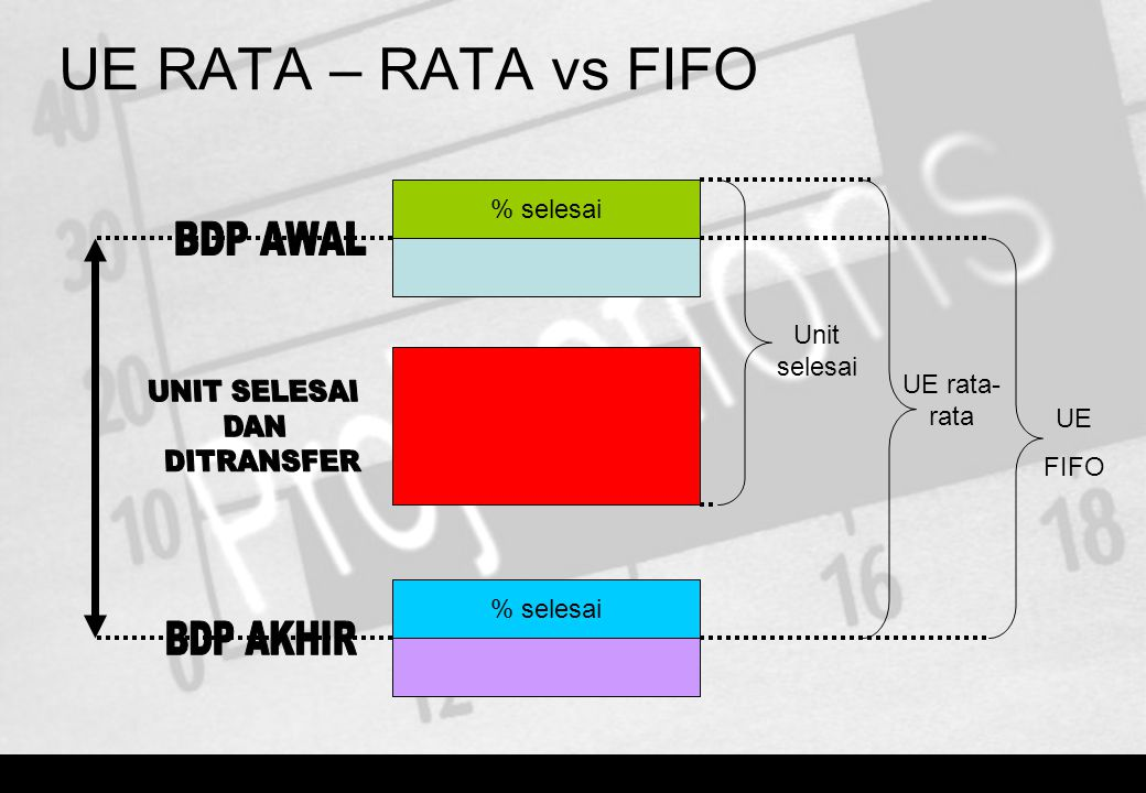 % selesai Unit selesai UE rata- rata UE FIFO UE RATA – RATA vs FIFO