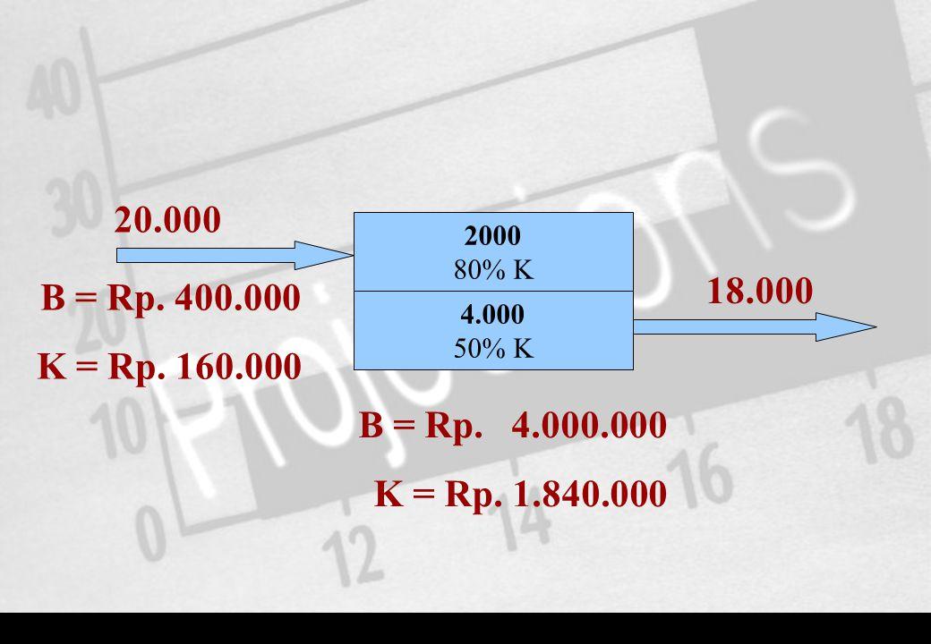 2000 80% K 20.000 18.000 4.000 50% K B = Rp. 400.000 K = Rp. 160.000 B = Rp. 4.000.000 K = Rp. 1.840.000
