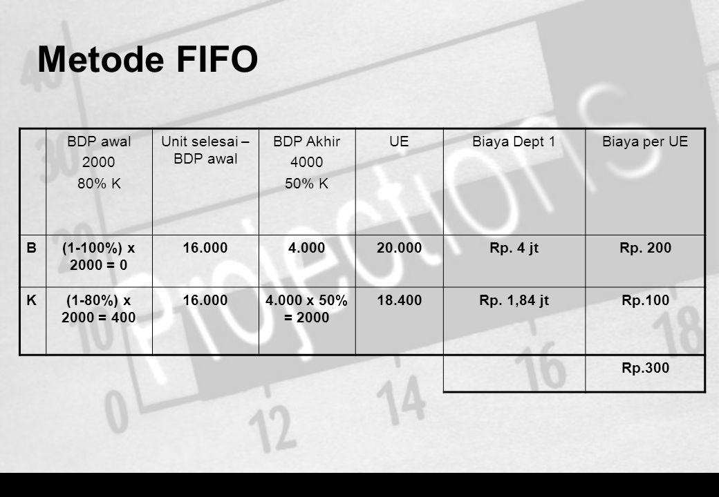 Metode FIFO BDP awal 2000 80% K Unit selesai – BDP awal BDP Akhir 4000 50% K UEBiaya Dept 1Biaya per UE B(1-100%) x 2000 = 0 16.0004.00020.000Rp. 4 jt