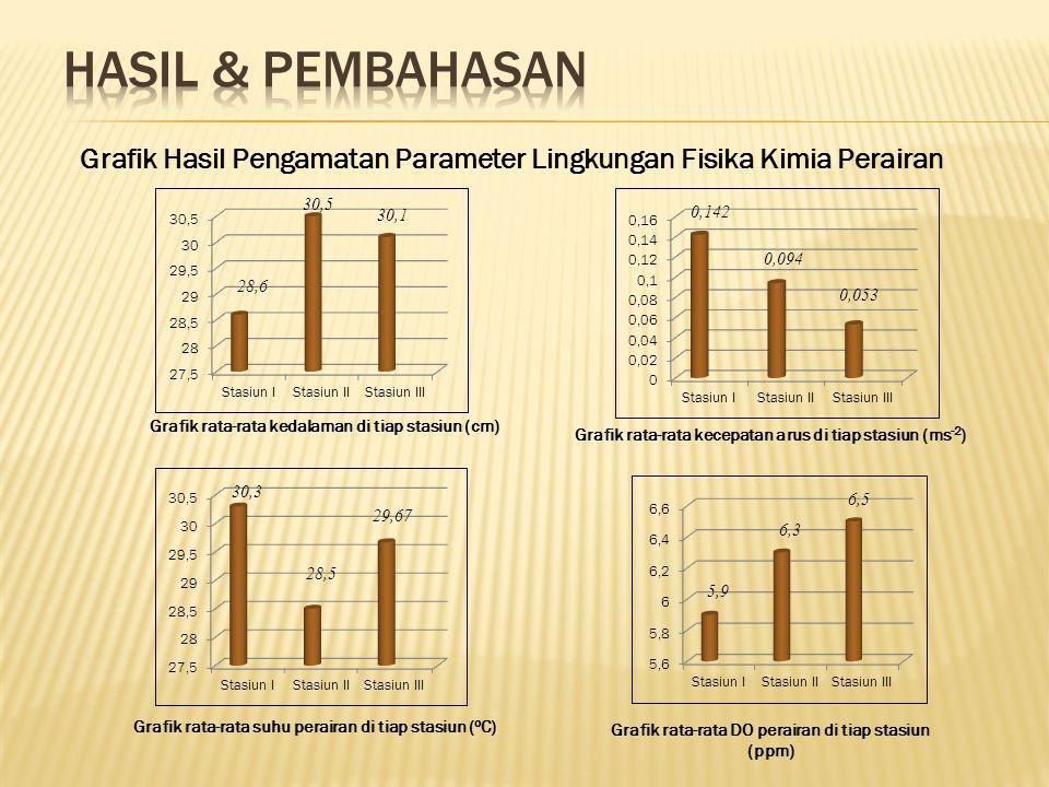 Grafik rata-rata kedalaman di tiap stasiun (cm) 28,6 30,5 30,1 Grafik rata-rata suhu perairan di tiap stasiun ( o C) 30,3 28,5 29,67 Grafik rata-rata kecepatan arus di tiap stasiun (ms -2 ) 0,142 0,094 0,053 Grafik rata-rata DO perairan di tiap stasiun (ppm) 5,9 6,3 6,5 Grafik Hasil Pengamatan Parameter Lingkungan Fisika Kimia Perairan
