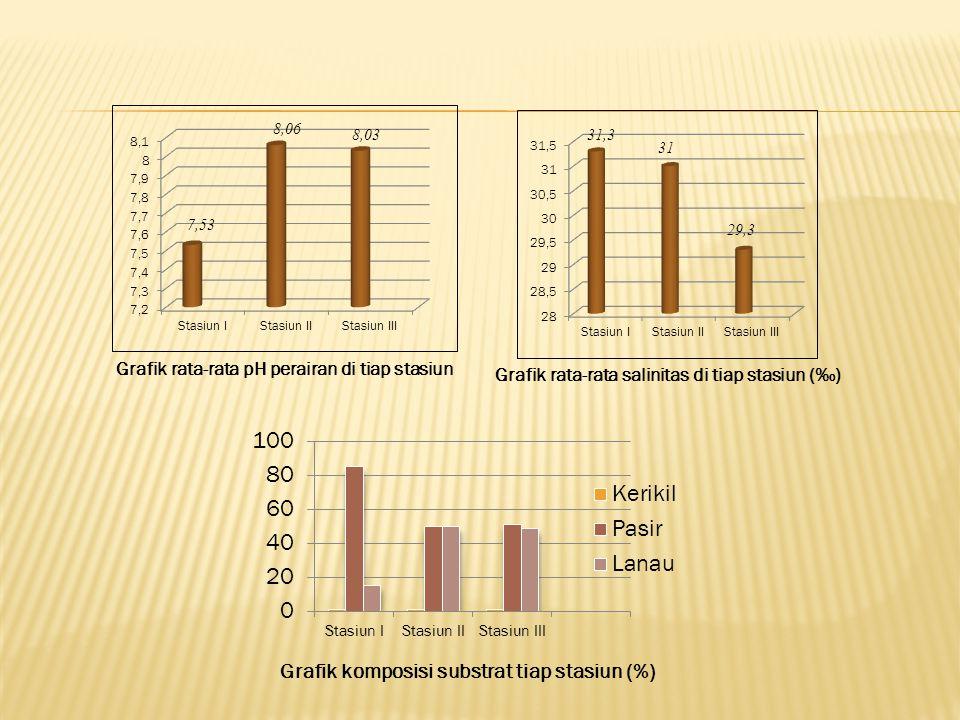 Grafik rata-rata pH perairan di tiap stasiun 7,53 8,06 8,03 Grafik rata-rata salinitas di tiap stasiun (‰) 31,3 31 29,3 Grafik komposisi substrat tiap stasiun (%)