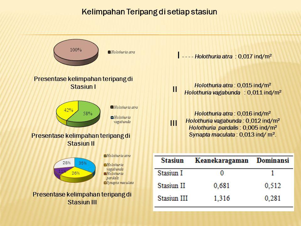 Presentase kelimpahan teripang di Stasiun I Presentase kelimpahan teripang di Stasiun II Presentase kelimpahan teripang di Stasiun III I - - - - Holothuria atra : 0,017 ind/m 2 Kelimpahan Teripang di setiap stasiun Holothuria atra : 0,015 ind/m 2 Holothuria vagabunda : 0,011 ind/m 2 II Holothuria atra : 0,016 ind/m 2 Holothuria vagabunda : 0,012 ind/m 2 Holothuria pardalis : 0,005 ind/m 2 Synapta maculata : 0,013 ind/ m 2.