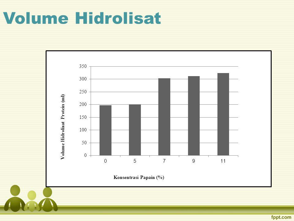 Volume Hidrolisat