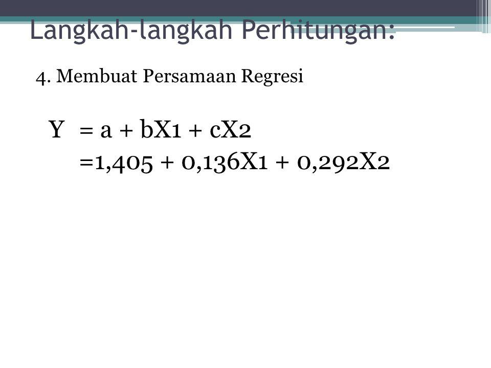 Langkah-langkah Perhitungan: 4. Membuat Persamaan Regresi Y= a + bX1 + cX2 =1,405 + 0,136X1 + 0,292X2