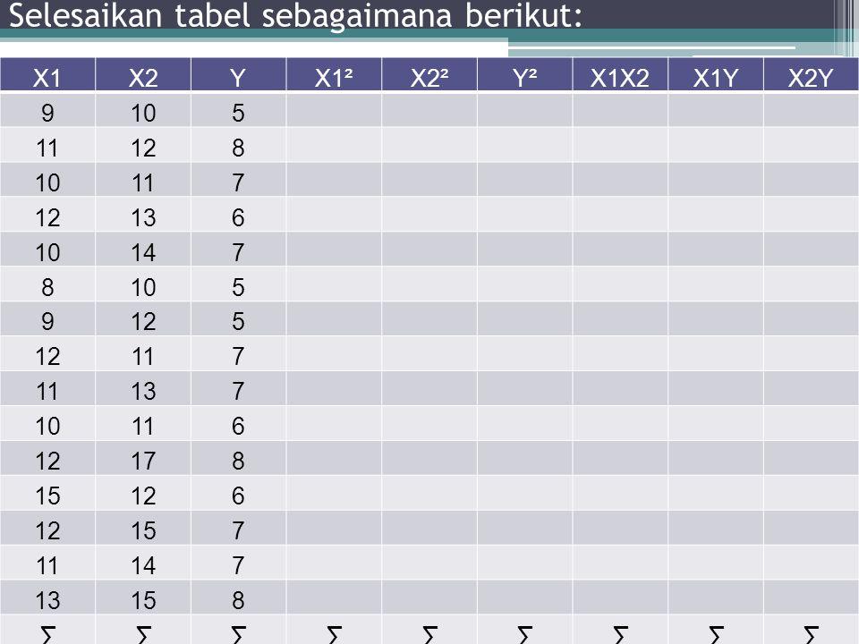 X1X2YX1²X2²Y²X1X2X1YX2Y 9105 11128 10117 12136 10147 8105 9125 117 137 10116 12178 15126 157 11147 13158 ∑∑∑∑∑∑∑∑∑ Selesaikan tabel sebagaimana beriku