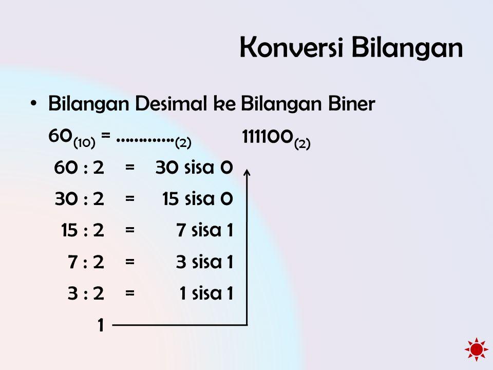 Konversi Bilangan • Bilangan Desimal ke Bilangan Biner 60 (10) = …………. (2) 60 : 2 =30 sisa 0 30 : 2 =15 sisa 0 15 : 2 =7 sisa 1 7 : 2 =3 sisa 1 3 : 2