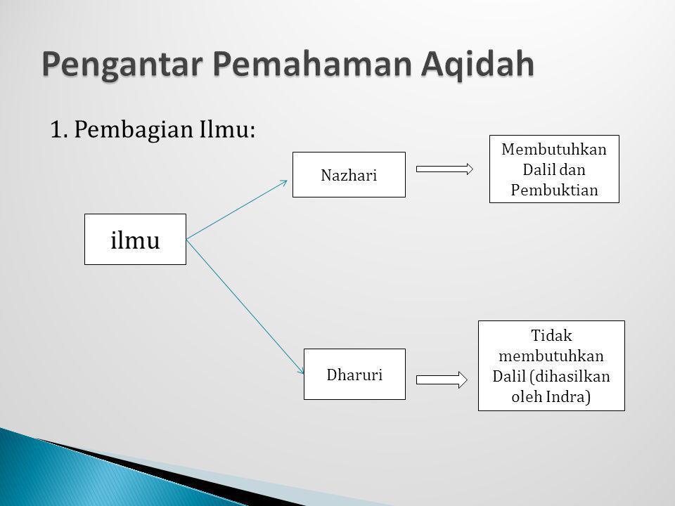 1. Pembagian Ilmu: ilmu Nazhari Dharuri Membutuhkan Dalil dan Pembuktian Tidak membutuhkan Dalil (dihasilkan oleh Indra)