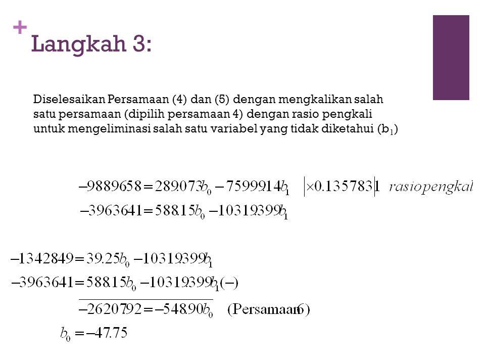 + Langkah 3: Diselesaikan Persamaan (4) dan (5) dengan mengkalikan salah satu persamaan (dipilih persamaan 4) dengan rasio pengkali untuk mengeliminasi salah satu variabel yang tidak diketahui (b 1 )
