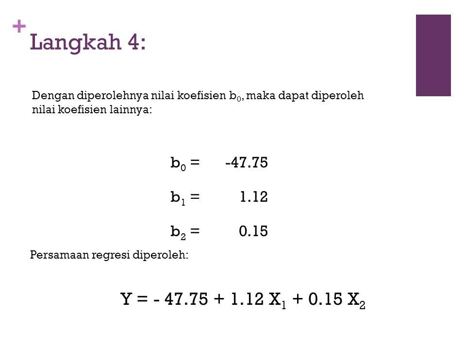 + Langkah 4: Dengan diperolehnya nilai koefisien b 0, maka dapat diperoleh nilai koefisien lainnya: b 0 =-47.75 b 1 =1.12 b 2 =0.15 Y = - 47.75 + 1.12 X 1 + 0.15 X 2 Persamaan regresi diperoleh: