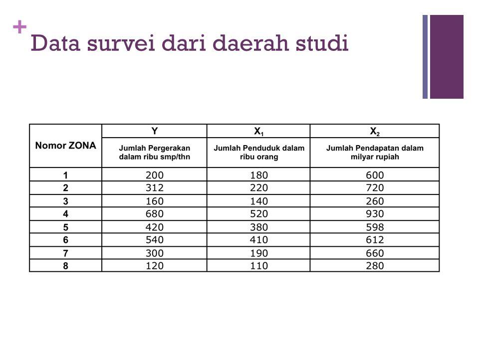 + Data survei dari daerah studi