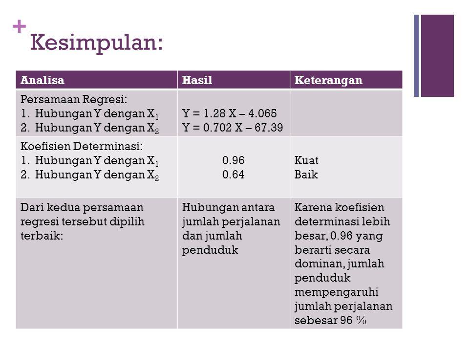 + Kesimpulan: AnalisaHasilKeterangan Persamaan Regresi: 1.