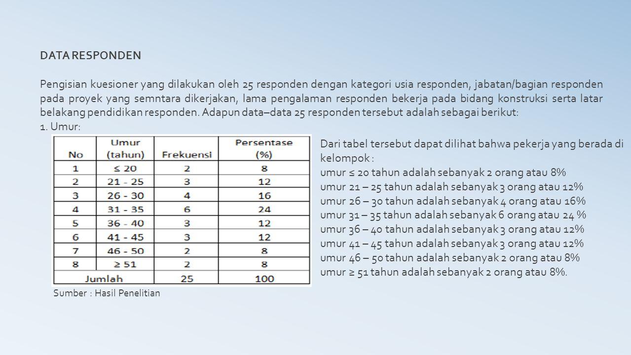 DATA RESPONDEN Pengisian kuesioner yang dilakukan oleh 25 responden dengan kategori usia responden, jabatan/bagian responden pada proyek yang semntara