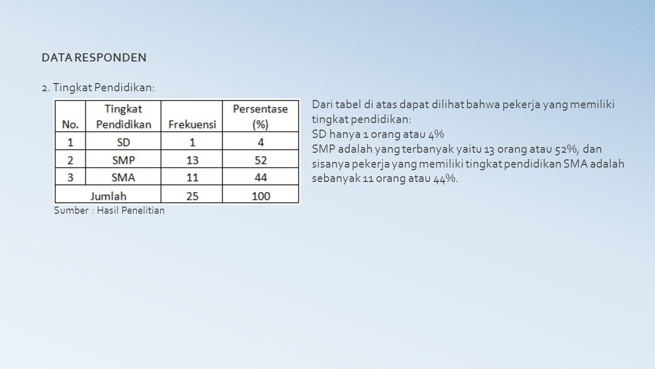 DATA RESPONDEN 2. Tingkat Pendidikan: Sumber : Hasil Penelitian Dari tabel di atas dapat dilihat bahwa pekerja yang memiliki tingkat pendidikan: SD ha