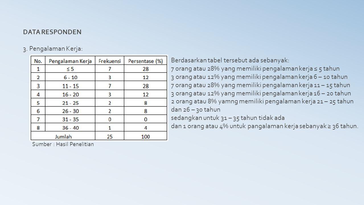 DATA RESPONDEN 3. Pengalaman Kerja: Sumber : Hasil Penelitian Berdasarkan tabel tersebut ada sebanyak: 7 orang atau 28% yang memiliki pengalaman kerja