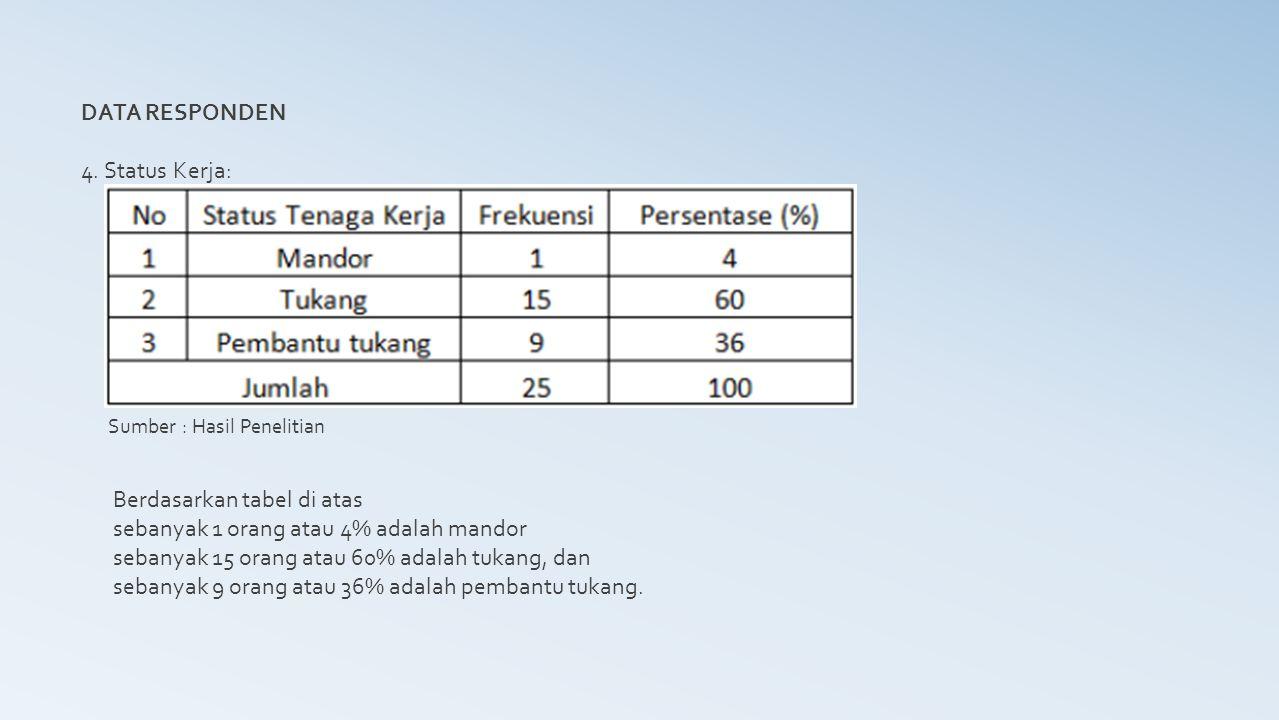 DATA RESPONDEN 4. Status Kerja: Sumber : Hasil Penelitian Berdasarkan tabel di atas sebanyak 1 orang atau 4% adalah mandor sebanyak 15 orang atau 60%