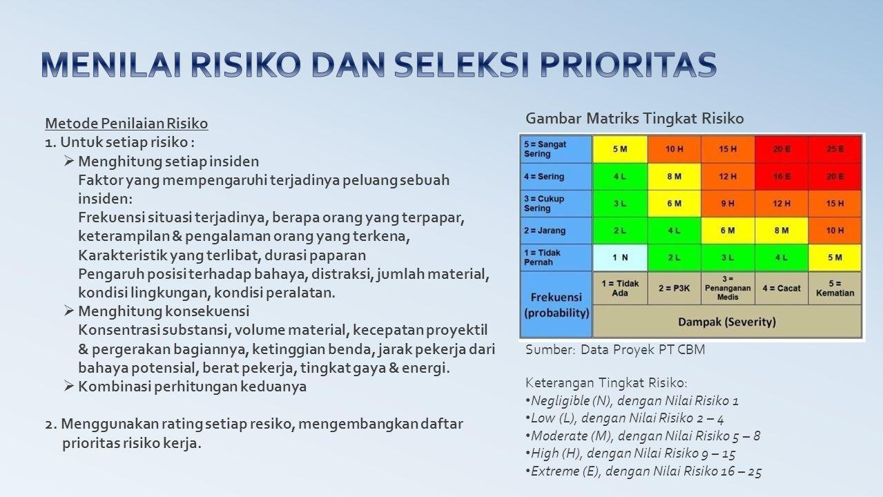 Metode Penilaian Risiko 1. Untuk setiap risiko :  Menghitung setiap insiden Faktor yang mempengaruhi terjadinya peluang sebuah insiden: Frekuensi sit