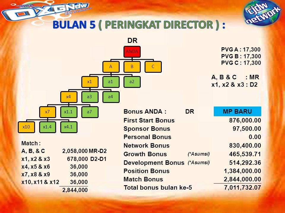 ANDAAx1x4x7x10x1.4x4.1x1.1a7a3a4a1a2BC PVG A : 17,300 PVG B : 17,300 PVG C : 17,300 A, B & C : MR x1, x2 & x3 : D2 DR Bonus ANDA :DRMP BARU First Start Bonus876,000.00 Sponsor Bonus97,500.00 Personal Bonus0.00 Network Bonus830,400.00 Growth Bonus (*Asumsi) 465,539.71 Development Bonus (*Asumsi) 514,292.36 Position Bonus1,384,000.00 Match Bonus2,844,000.00 Total bonus bulan ke-57,011,732.07 Match : A, B, & C2,058,000MR-D2 x1, x2 & x3678,000D2-D1 x4, x5 & x636,000 x7, x8 & x936,000 x10, x11 & x1236,000 2,844,000