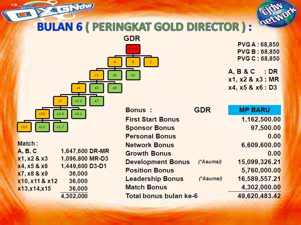 ANDAAx1x4x7x10x13a13x1.7x1.4x4.1x1.1a7a3a4a1a2BC GDR PVG A : 68,850 PVG B : 68,850 PVG C : 68,850 A, B & C : DR x1, x2 & x3 : MR x4, x5 & x6 : D3 Bonus : GDR MP BARU First Start Bonus1,162,500.00 Sponsor Bonus97,500.00 Personal Bonus0.00 Network Bonus6,609,600.00 Growth Bonus0.00 Development Bonus (*Asumsi) 15,099,326.21 Position Bonus 5,760,000.00 Leadership Bonus (*Asumsi) 16,589,557.21 Match Bonus4,302,000.00 Total bonus bulan ke-649,620,483.42 Match : A, B, C1,647,600 DR-MR x1, x2 & x31,096,800 MR-D3 x4, x5 & x61,449,600 D3-D1 x7, x8 & x936,000 x10, x11 & x1236,000 x13,x14,x1536,000 4,302,000