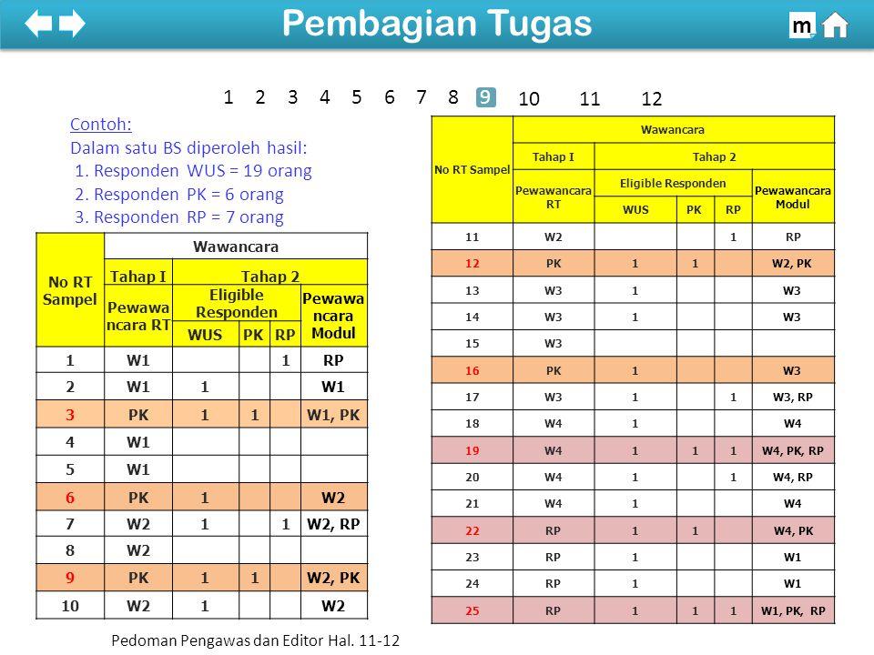 Contoh: Dalam satu BS diperoleh hasil: 1.Responden WUS = 19 orang 2.