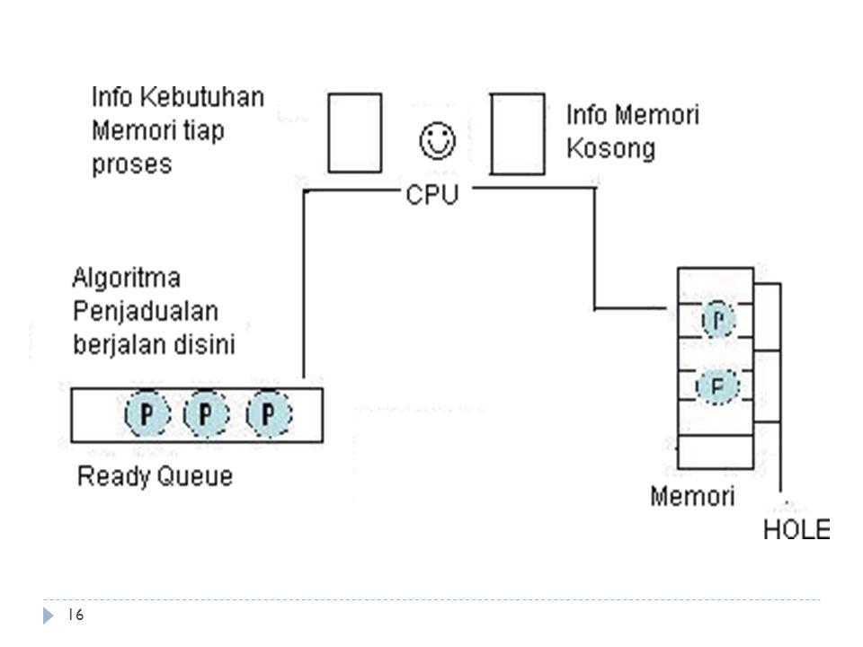 Alokasi Memori  Ruang memori yang masih kosong dan dapat dialokasikan untuk proses disebut hole.