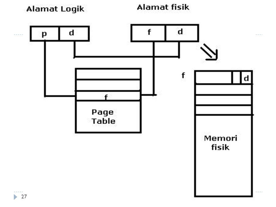 Pemberian Halaman ( paging )  Setiap sistem operasi mengimplementasikan paging dengan caranya masing-masing.