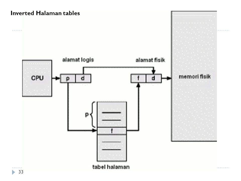 Inverted Halaman tables 33