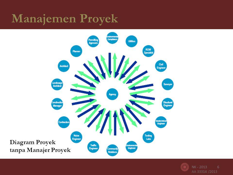 AA 33314 /2013 NK - 20137 Manajemen Proyek Diagram Proyek dengan Manajer Proyek