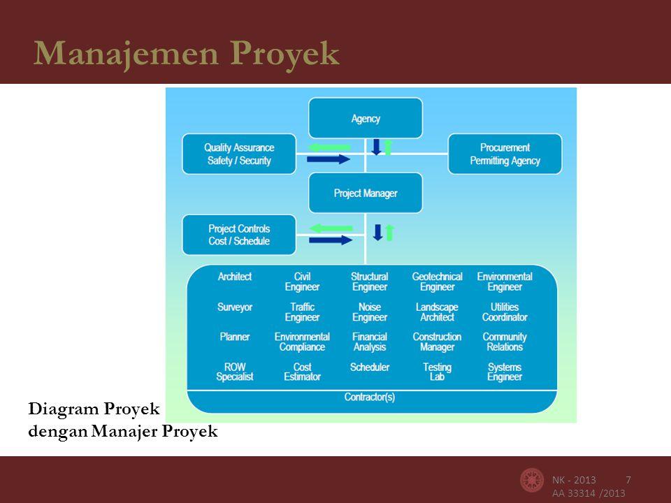 AA 33314 /2013 Manajemen Proyek 8NK - 2013 Tujuan Manajemen Proyek : • Cakupan kerja • Dana • Jadwal • Cakupan kerja • Dana • Jadwal • Resiko terukur • Kualitas • Kepastian • Keamanan • Resiko terukur • Kualitas • Kepastian • Keamanan TERLAKSANA