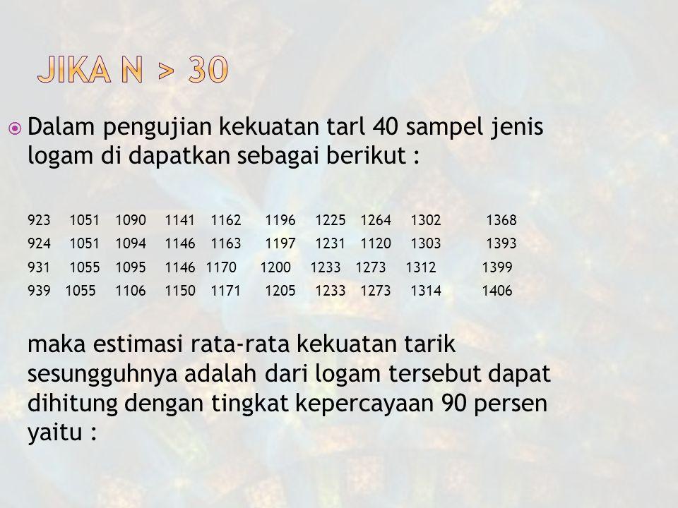  Dalam pengujian kekuatan tarl 40 sampel jenis logam di dapatkan sebagai berikut : 923 1051 1090 11411162 1196 1225 1264 1302 1368 924 1051 1094 11461163 1197 1231 1120 1303 1393 931 1055 1095 1146 1170 1200 1233 1273 1312 1399 939 1055 1106 11501171 1205 1233 1273 13141406 maka estimasi rata-rata kekuatan tarik sesungguhnya adalah dari logam tersebut dapat dihitung dengan tingkat kepercayaan 90 persen yaitu :