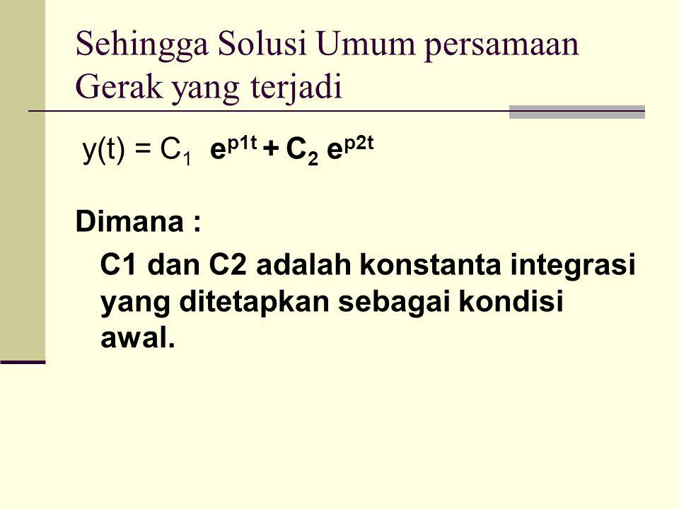Sehingga Solusi Umum persamaan Gerak yang terjadi y(t) = C 1 e p1t + C 2 e p2t Dimana : C1 dan C2 adalah konstanta integrasi yang ditetapkan sebagai k
