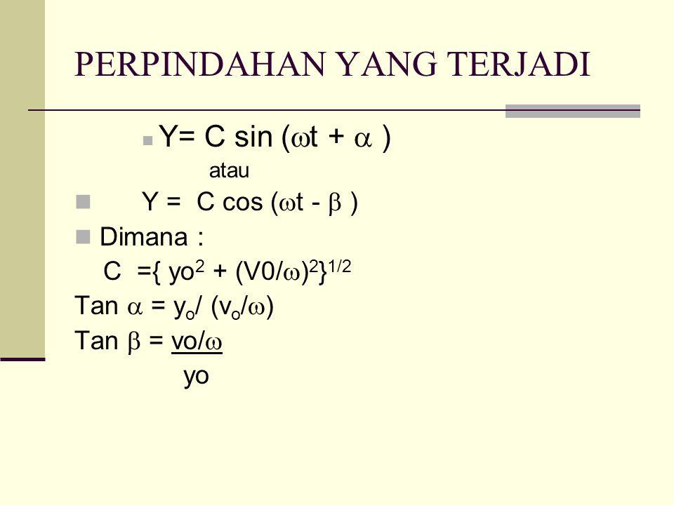 PERPINDAHAN YANG TERJADI  Y= C sin (  t +  ) atau  Y = C cos (  t -  )  Dimana : C ={ yo 2 + (V0/  ) 2 } 1/2 Tan  = y o / (v o /  ) Tan  =